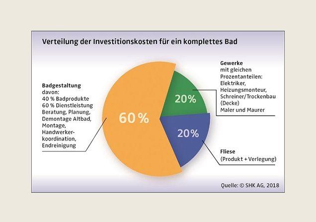 Infografik Verteilung der Investitionskosten für ein komplettes Bad